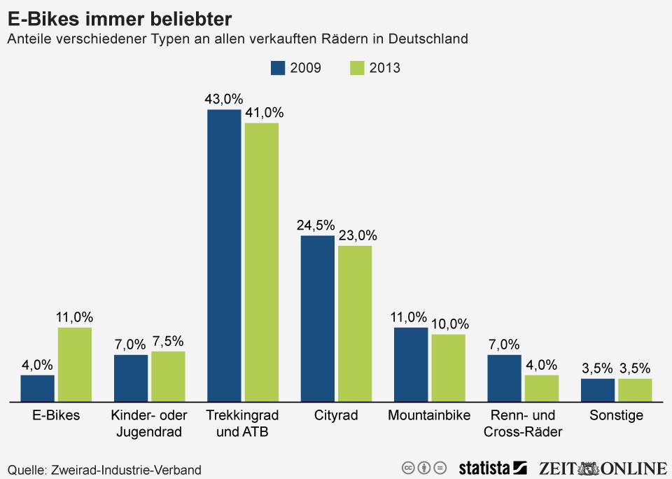 E-Bikes in Deutschland